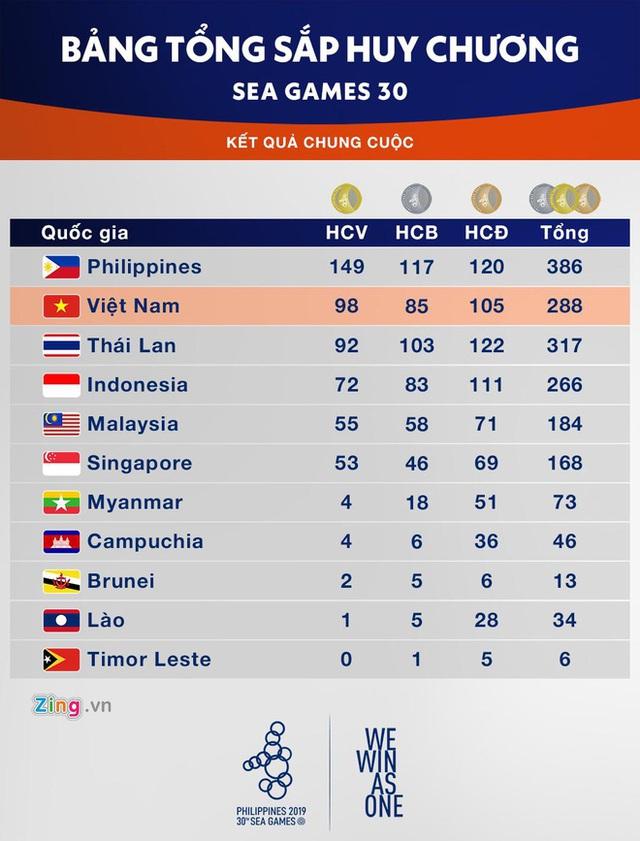 Chủ nhà Philippines trao cờ đăng cai SEA Games 31 cho Việt Nam - Ảnh 3.