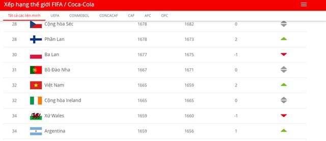 Đoạt HCV SEA Games 30, đội bóng đá nữ Việt Nam được FIFA xếp hạng thứ 32 thế giới - Ảnh 1.