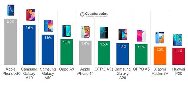 10 smartphone bán chạy nhất thế giới - Ảnh 11.