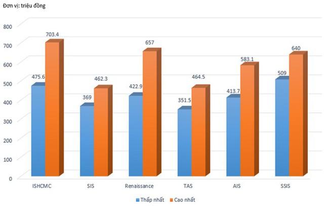 So sánh mức phọc phí của 5 trường quốc tế ở Sài Gòn. Ảnh: Q.Q.