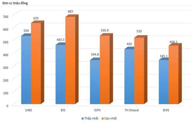 So sánh mức phọc phí của 5 trường quốc tế ở Hà Nội. Ảnh: Q.Q.