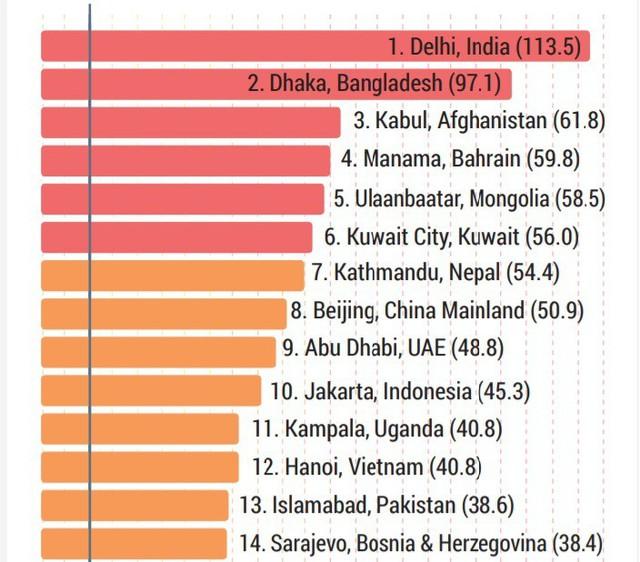 14 thành phố ô nhiễm khói bụi nhất thế giới, trong đó có Hà Nội. Ảnh: AirVisual