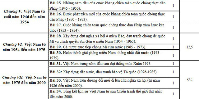 Chuyên đề lịch sử Việt Nam từ 1946 đến năm 2000.