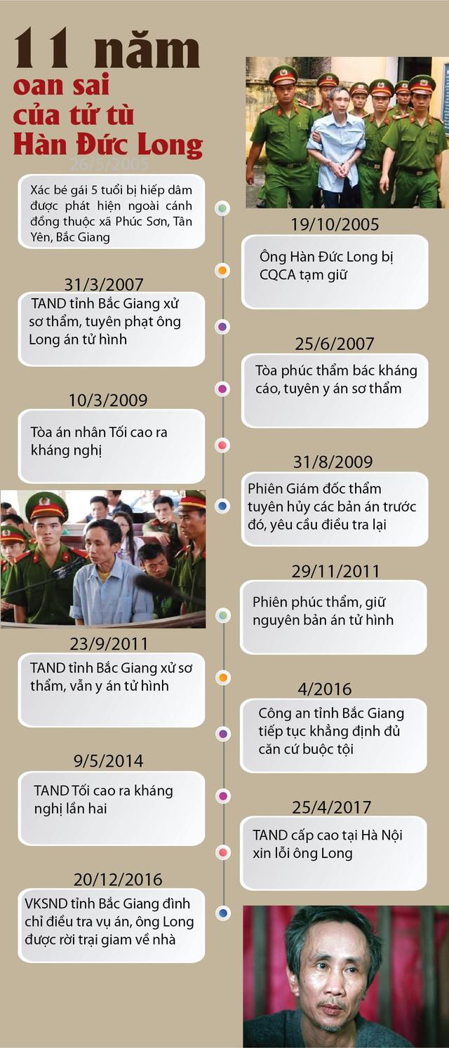 11 năm tù oan, 4 lần tội chết và cơn ác mộng của Hàn Đức Long - Ảnh 2.