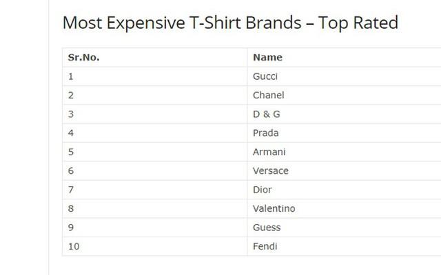 """Những chiếc áo phông mang thương hiệu đình đám như thế này khiến bạn """"phát hoảng"""" về giá"""