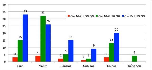 Số lượng thí sinh trúng tuyển vào ĐH Bách khoa Hà Nội theo diện học sinh giỏi quốc gia.