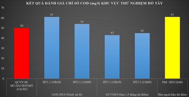 Đồ thị biểu thị nhu cầu hóa học COD giảm đạt cột B2-QCVN08