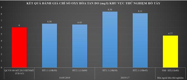 Đồ thị biểu thị hàm lượng oxy hòa tan DO tăng cao đạt cột A1-QCVN08