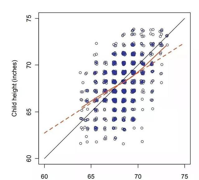 Bảng đánh giá chiều cao của bố mẹ và con cái của Galton. Ảnh: Study163.com