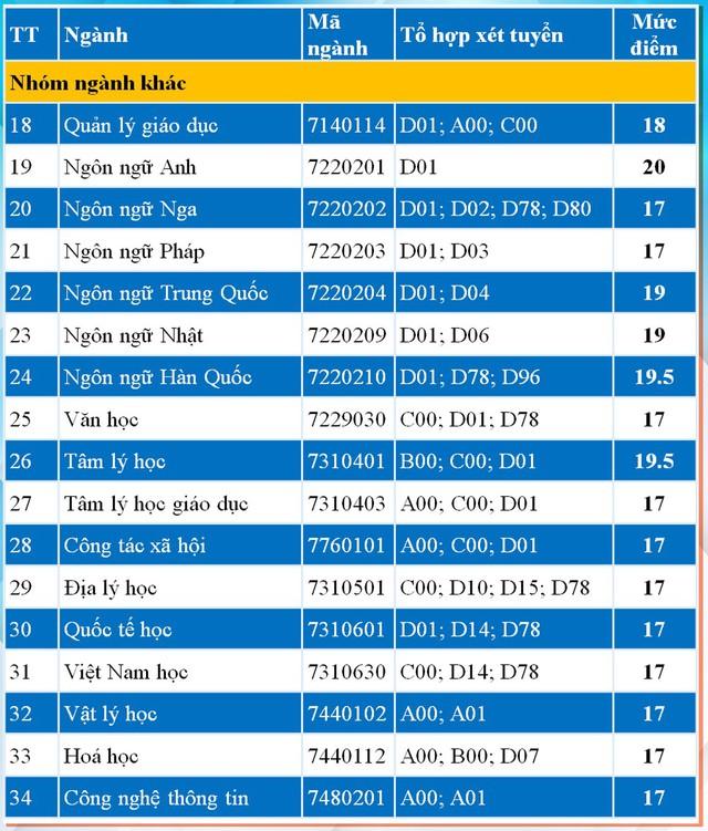 Đại học Y Hà Nội công bố điểm sàn xét tuyển từ 18 đến 21 điểm - Ảnh 5.