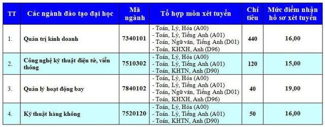Đại học Y Hà Nội công bố điểm sàn xét tuyển từ 18 đến 21 điểm - Ảnh 2.