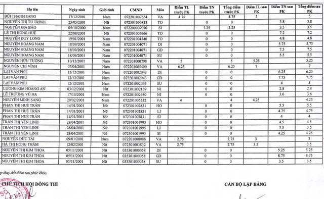 Thí sinh được phúc khảo từ 0 lên 9 điểm tại Tây Ninh, Bộ Giáo dục và Đào tạo nói gì? - Ảnh 3.