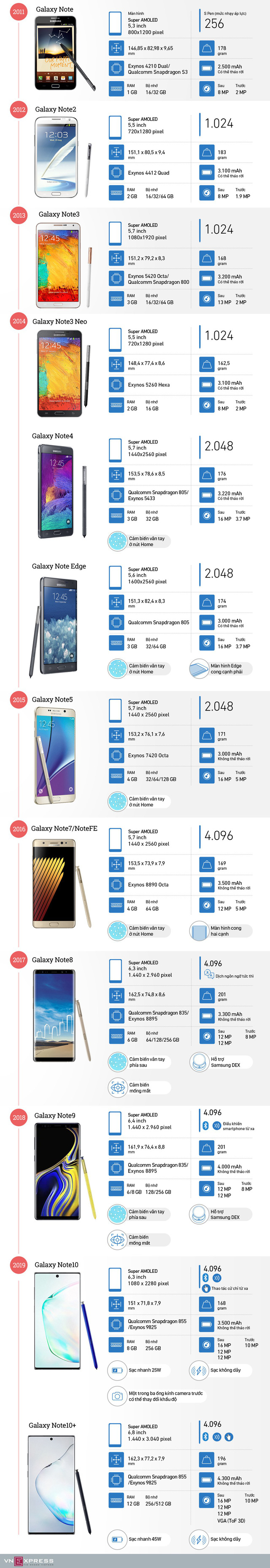 Dòng Galaxy Note phát triển thế nào sau 9 năm - Ảnh 1.