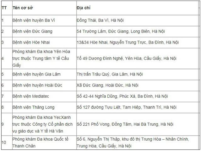 Hà Nội công bố 10 cơ sở y tế đủ điều kiện khám sức khoẻ lái xe - Ảnh 2.
