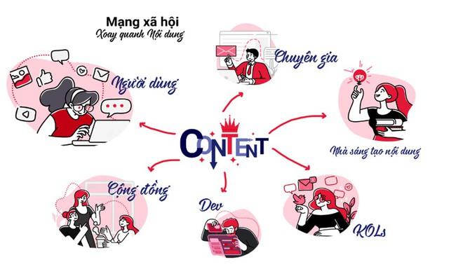 MXH của Việt Nam sắp ra mắt kỳ vọng sẽ đạt 4 triệu người dùng/ngày - Ảnh 1.
