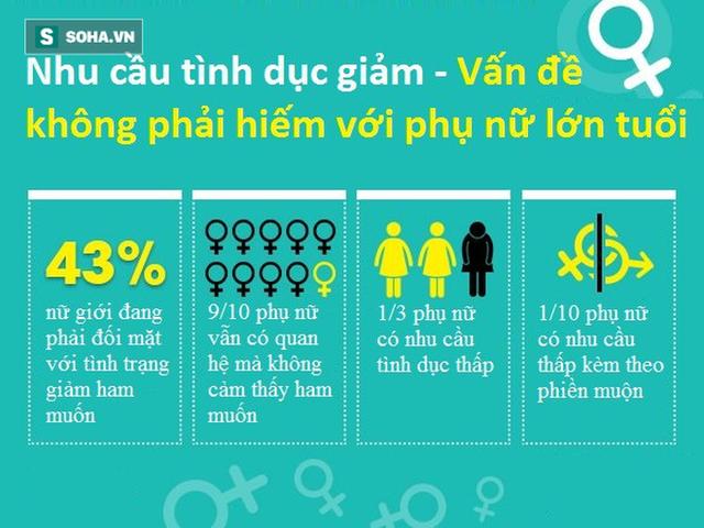 Nhu cầu tình dục nữ giới ngày càng giảm theo độ tuổi: Hiểu rõ nguyên nhân để có giải pháp - Ảnh 1.