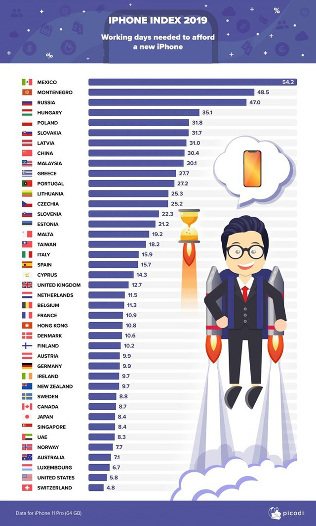 Người Việt làm việc bao nhiêu lâu mới đủ tiền mua iPhone 11? - Ảnh 1.