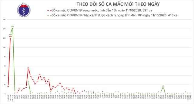 Người phụ nữ ở TP HCM là bệnh nhân COVID-19 mới nhất ở Việt Nam - Ảnh 2.