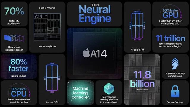 Sáu điểm nổi bật trên iPhone 12 - Ảnh 4.
