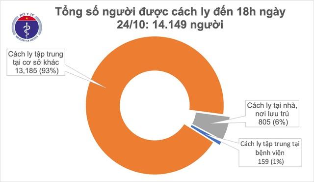 Phát hiện 12 ca mắc COVID-19 được cách ly ngay sau khi nhập cảnh - Ảnh 3.