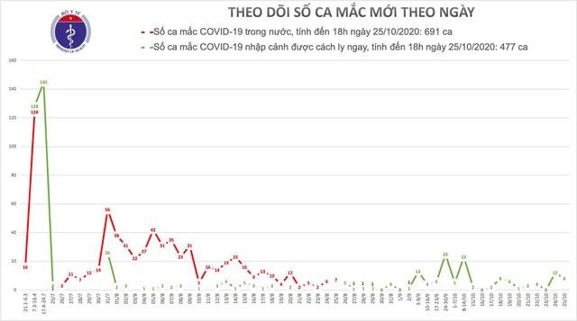 8 ca mắc mới COVID-19, có người ở Hà Nội vừa về nước - Ảnh 2.