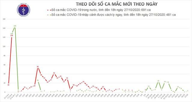 3 ca mắc COVID-19 mới, có người ở quận Đống Đa (Hà Nội) vừa về nước - Ảnh 2.