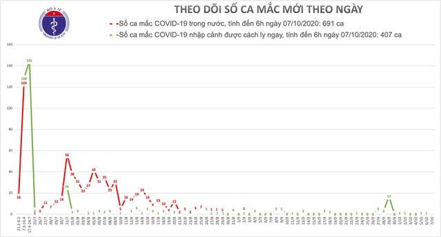 Thêm người mắc COVID-19, Việt Nam có 1.099 người dương tính - Ảnh 2.