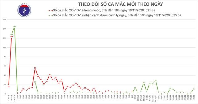 10 ca mắc mới COVID-19, trong đó có người đi cùng chuyến bay có 19 ca dương tính SARS-CoV-2 - Ảnh 2.