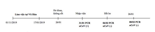 Việt Nam chữa khỏi thêm 3 ca mắc nCoV, xuất viện chiều nay - Ảnh 4.