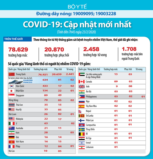 Đến sáng 23/2 thế giới có hơn 78.600 người mắc, 2.458 ca tử vong vì COVID-19, số ca mắc ở Hàn Quốc tăng hơn gấp đôi 24h qua - Ảnh 3.