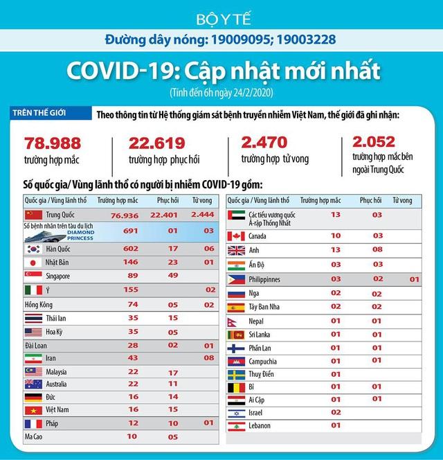 Thế giới có gần 79.000 ca mắc, 2.470 ca tử vong vì COVID-19, Hàn Quốc nâng mức cảnh báo dịch bệnh lên mức cao nhất - Ảnh 3.
