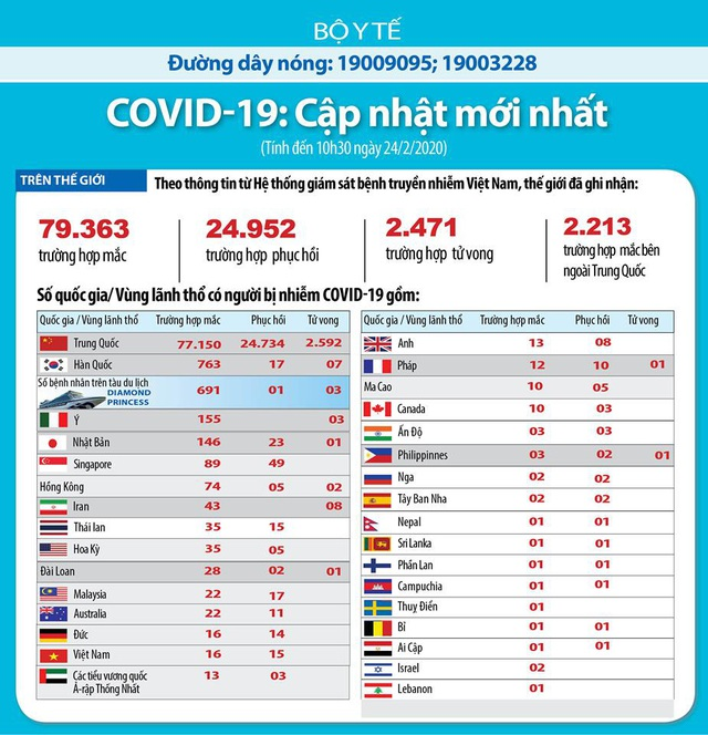 7 người tử vong, 763 ca nhiễm COVID-19, Hàn Quốc tạm đóng cửa trường học, cắt giảm chuyến bay - Ảnh 5.