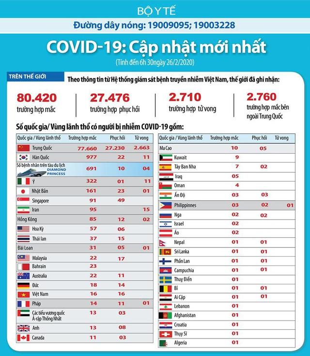 COVID-19 đã lây lan ra 40 quốc gia, vùng lãnh thổ, 2.710 người tử vong - Ảnh 4.