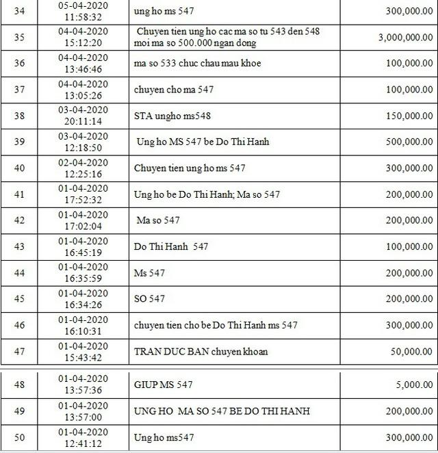 Danh sách bạn đọc ủng hộ các hoàn cảnh khó khăn từ ngày 01/04/2020 đến ngày 15/04/2020 - Ảnh 3.