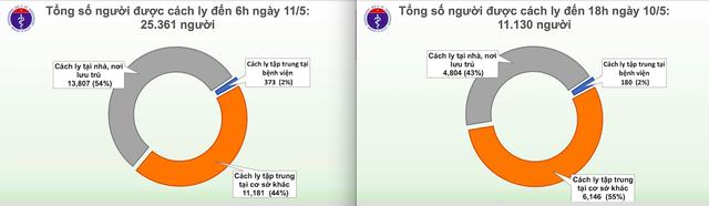 Sáng 11/5, số người phải cách ly phòng dịch COVID-19 tăng hơn gấp đôi so với hôm qua - Ảnh 3.