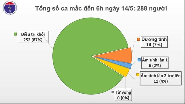 Tìm được người thân phi công Vietnam Airlines mắc COVID-19, tròn 28 ngày Việt Nam không có ca nhiễm cộng đồng - Ảnh 2.