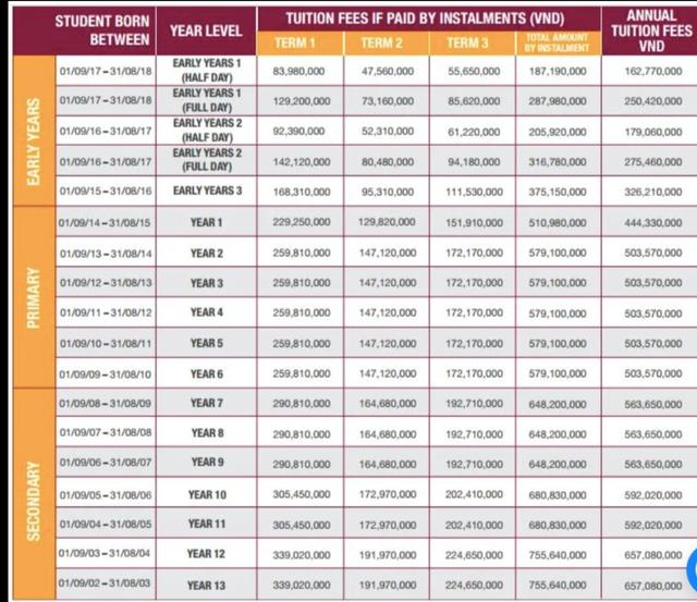 Sốc với mức học phí lên đến cả tỷ đồng/năm của các trường quốc tế ở TP.HCM - Ảnh 9.