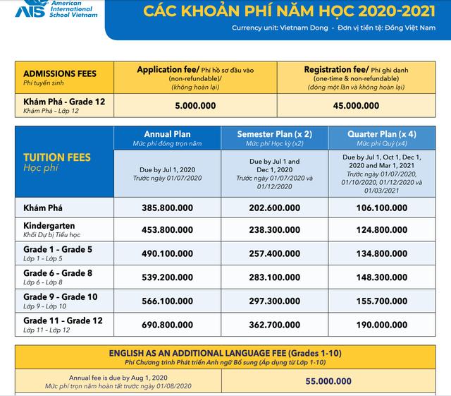 Sốc với mức học phí lên đến cả tỷ đồng/năm của các trường quốc tế ở TP.HCM - Ảnh 3.