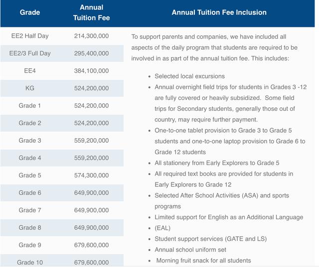Sốc với mức học phí lên đến cả tỷ đồng/năm của các trường quốc tế ở TP.HCM - Ảnh 2.