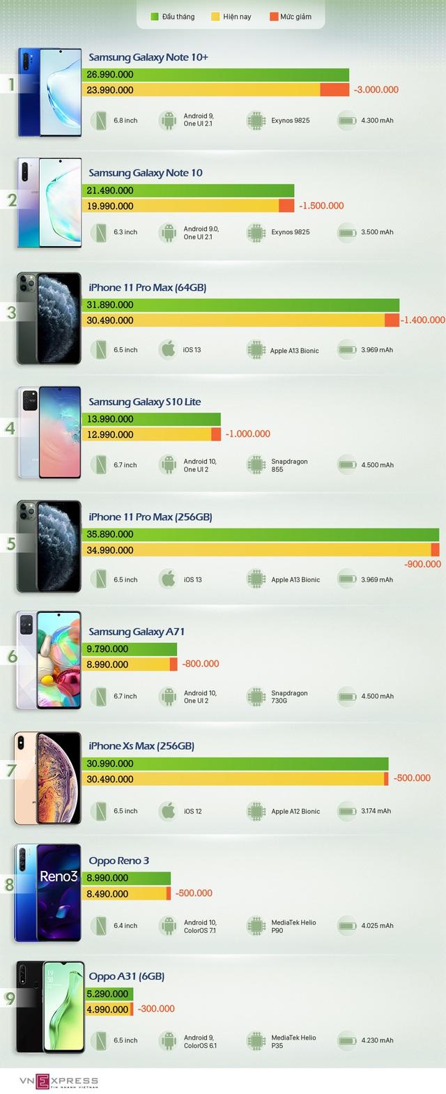 8 smartphone giảm giá đáng chú ý trong tháng 5 - Ảnh 1.