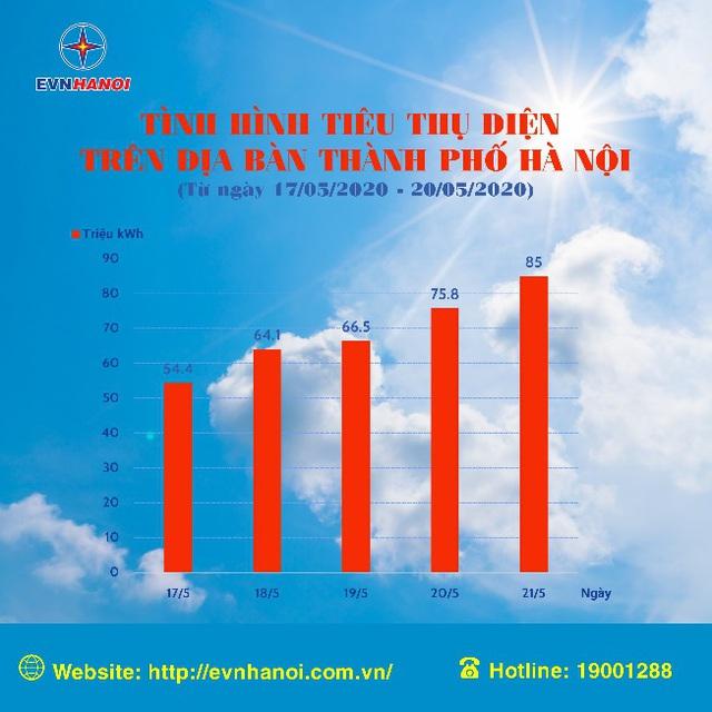 Tiêu thụ điện tăng cao cùng nắng nóng - Ảnh 1.