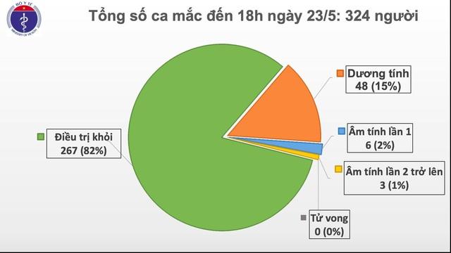 37 ngày không phát hiện ca lây nhiễm COVID-19 trong cộng đồng - Ảnh 2.