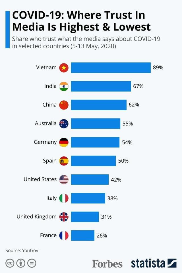 Việt Nam đứng đầu thế giới về mức tín nhiệm truyền thông đưa tin COVID-19 - Ảnh 2.