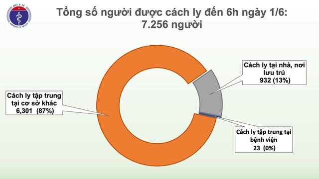 Hơn 340 công dân Việt từ Singapore về nước, hơn 7.200 người cách ly phòng dịch COVID-19 - Ảnh 2.