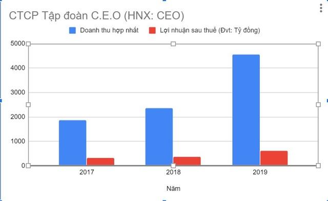 Tập đoàn CEO nỗ lực vượt thách thức đạt chỉ tiêu năm 2020 - Ảnh 2.