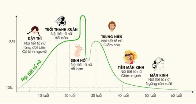 Khoa học chỉ ra phụ nữ Việt lão hóa nhanh và mạnh hơn phụ nữ các châu lục khác - Ảnh 1.