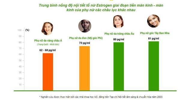 Khoa học chỉ ra phụ nữ Việt lão hóa nhanh và mạnh hơn phụ nữ các châu lục khác - Ảnh 2.