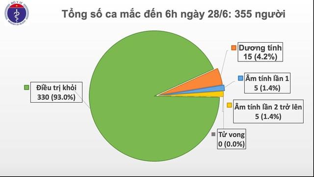 Việt Nam có 73 ngày không có ca lây nhiễm trong cộng đồng, đã dự kiến thời gian phi công người Anh về nước - Ảnh 3.