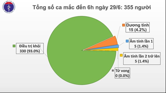 74 ngày không có ca lây nhiễm trong cộng đồng, Việt Nam phát triển thành công dự tuyển vắc xin phòng COVID-19  - Ảnh 2.