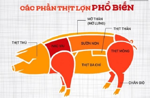 Thịt lợn nướng dùng phần nào ngon nhất? - Ảnh 1.